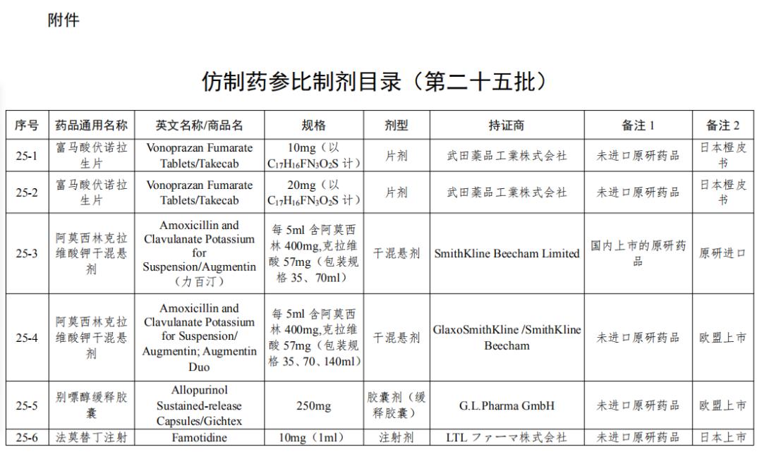 刚刚!国家局发布第25批参比制剂目录(88个新增+7个勘误+1增加)